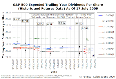 S&P 500 Trailing Year Dividends per Share for Future Quarters, as of 17 July 2009
