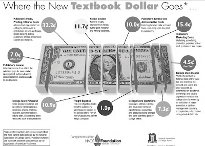 NACS Where Textbook Dollar Goes