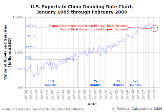 Doubling Rate of Volume of U.S. Exports to China, January 1985 to May 2009