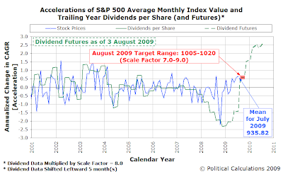 Accelerations of S&P 500 Average Monthly Index Value and Trailing Year Dividends per Share, as of 3 August 2009, Amplification Factor=8.0 and Time Shift = 5 months