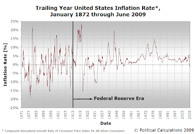 Trailing Year United States Inflation Rate, January 1872 through June 2009