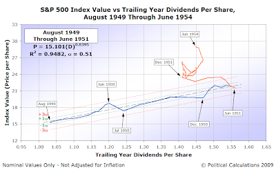 S&P 500 Average Monthly Index Value vs Trailing Year Dividends per Share, August 1949 through June 1954
