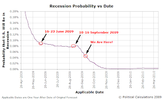 U.S. Recession Probability vs Date, 26 April 2008 to 26 March 2010