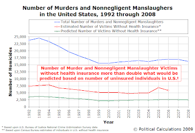 Number Violent Crimes in U.S., 1992-2008, with Number of Uninsured Victims, Estimated vs Predicted