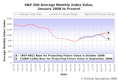 S&P 500 Average Monthly Index Value, January 2008 to October 2009