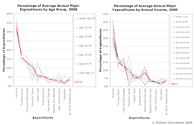 Percentages of Average Annual Expenditures by Age and by Income, 2008