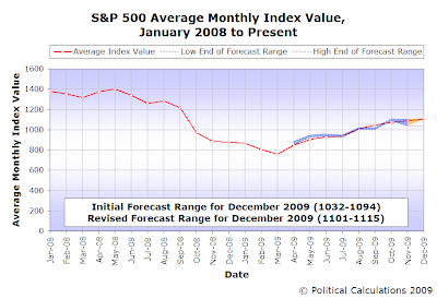 S&P 500 Average Monthly Index Value,  January 2008 to Present, 23 December 2009