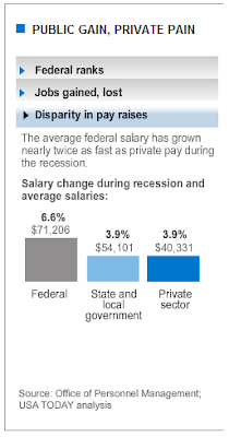 Federal vs State vs Private Sector Average Annual Income, 2009 Source: USA Today