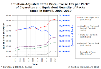 Inflation-Adjusted Retail Price, Excise Tax per Pack of Cigarettes and Equivalent Quantity of Packs Taxed in Hawaii, 2001-2010