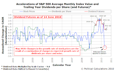 Accelerations of S&P 500 Average Monthly Index Value and Trailing Year Dividends per Share (and Futures, as of 14 June 2010)