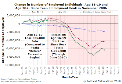 Change in Number of Employed Individuals, Age 16-19, Age 20+ and Combined Since November 2006, as of June 2010