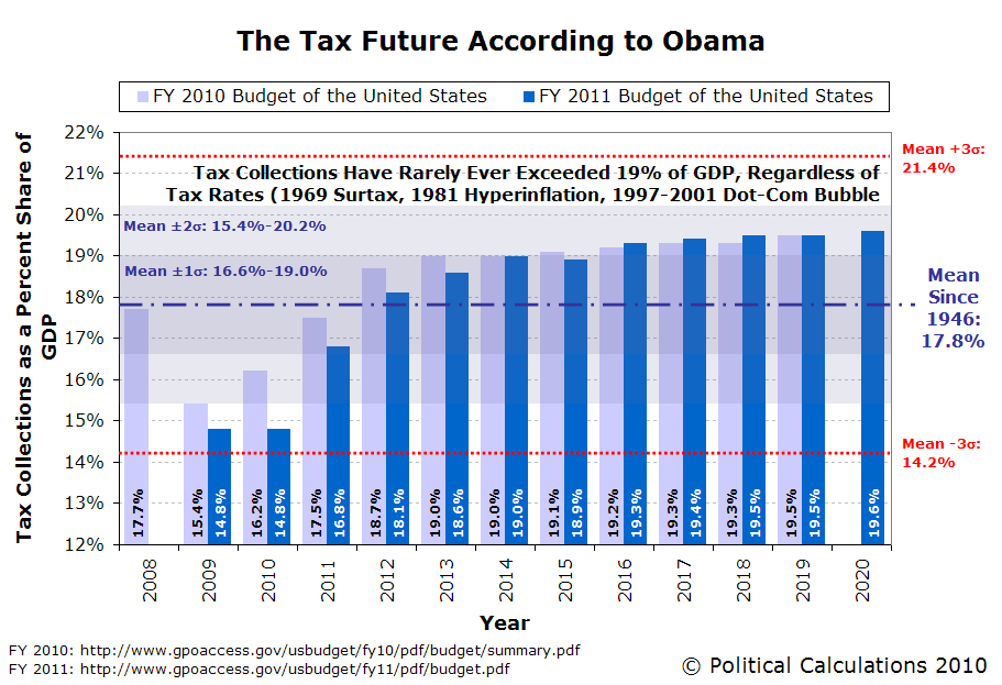 The Obama Tax Future, 2008 through 2020