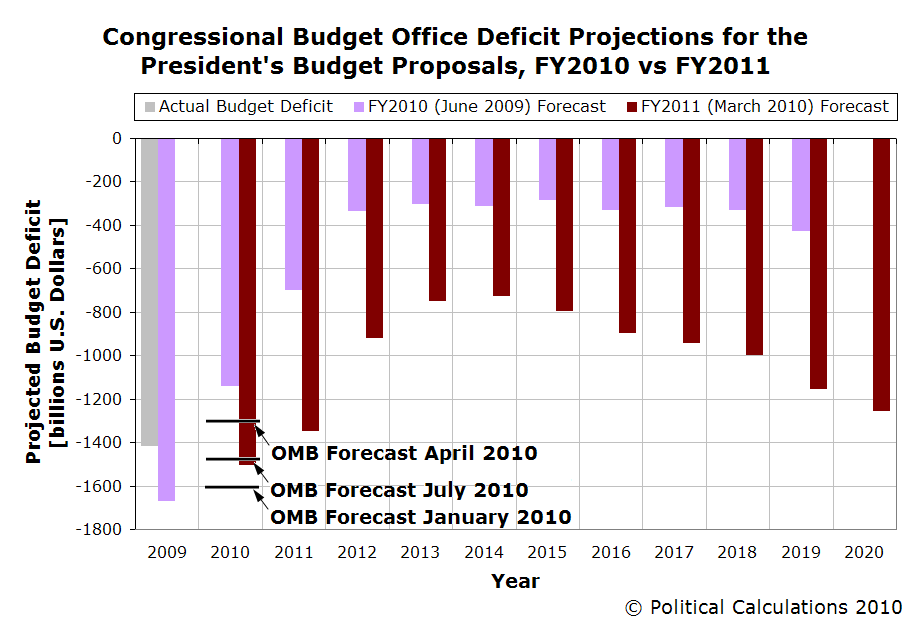 Political calculations comparing cbo and white house budget forecasts - Congressional budget office ...
