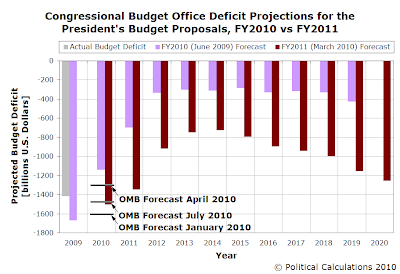 Congressional Budget Office Deficit Projections for the President's Budget Proposals, FY2010 vs FY2011, July 2010