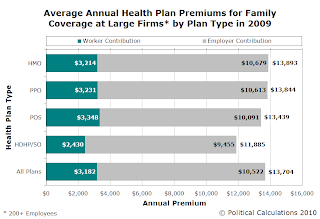 Average Annual Health Insurance Premiums for Family Coverage at Large Firms in 2009