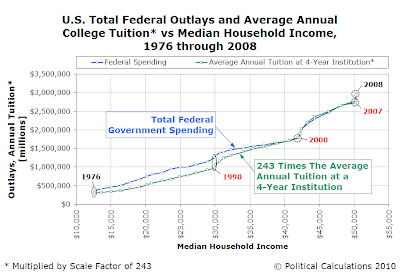 U.S. Total Federal Outlays and Average Annual College Tuition (multiplied by a scale factor of 243) vs Median Household Income, 1976 through 2008