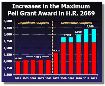 Projected Pell Grant Award Amounts, 2002-2012