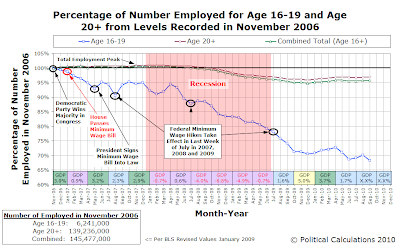 Percentage of Number Employed for Age 16-19 and Age 20+ from Levels Recorded in November 2006, Through September 2010