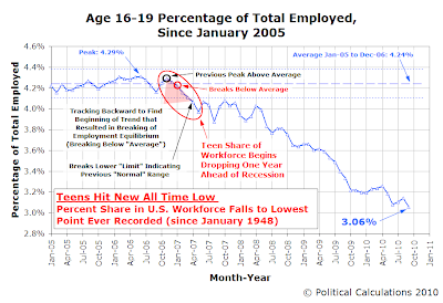 Age 16-19 Percentage of Total Employed, Since January 2005, Through September 2010