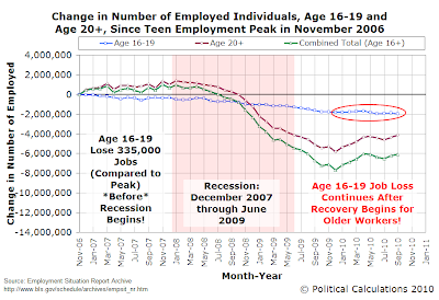 Change in Number of Employed Individuals, Age 16-19 and Age 20+, Since Teen Employment Peak in November 2006, Through September 2010