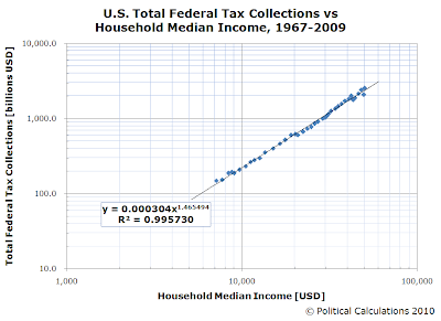 U.S. Total Federal Tax Collections vs Household Median Income, 1967-2009