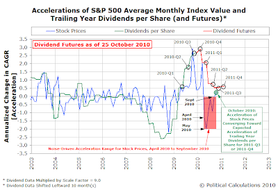 Accelerations of S&P 500 Average Monthly Index Value and Trailing Year Dividends per Share (and Futures)*, as of 25 October 2010