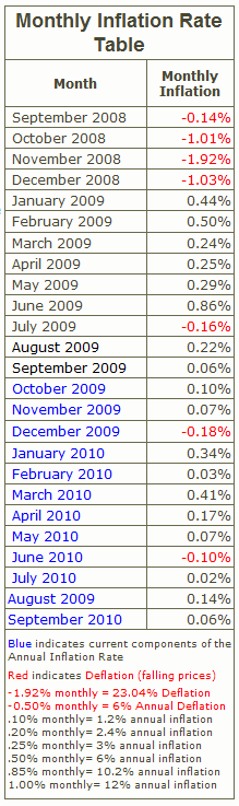 InflationData: Monthly Inflation Rate Table, October 2008-September 2010
