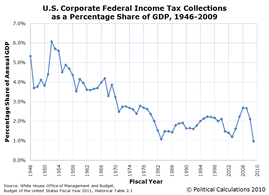U.S. Corporate Federal Income Tax Collections as a Percentage Share of GDP, 1946-2009