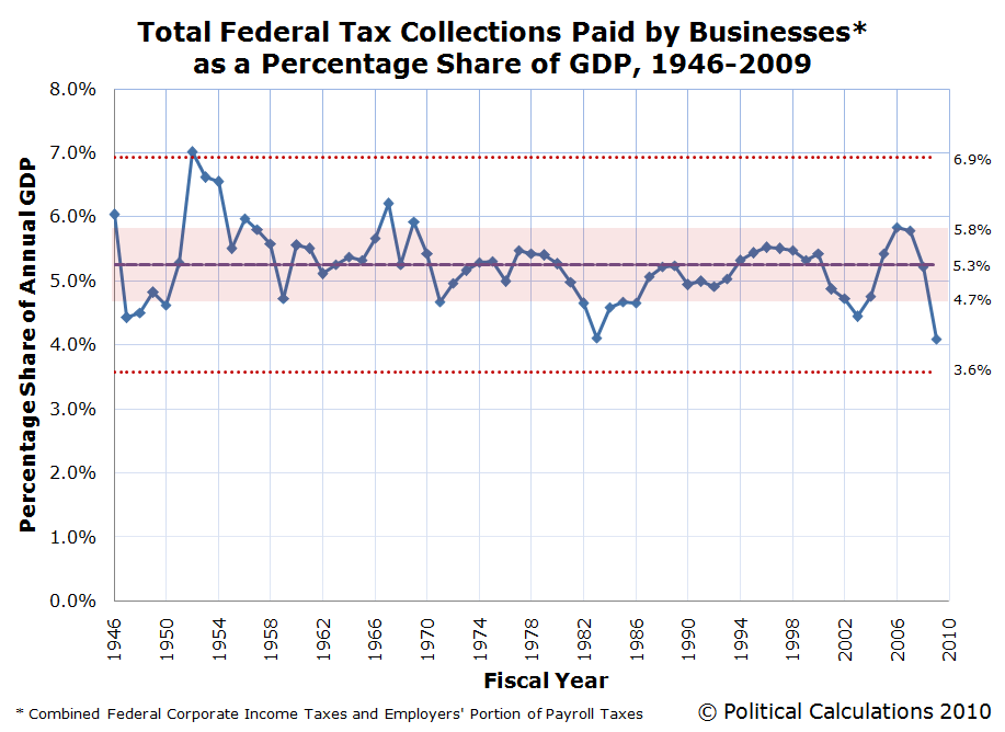 Total Federal Tax Collections Paid by Businesses as a Percentage Share of GDP, 1946-2009