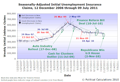 Seasonally-Adjusted Initial Unemployment Insurance Claims, 2 December 2006 through 20 November 2010 (advance)