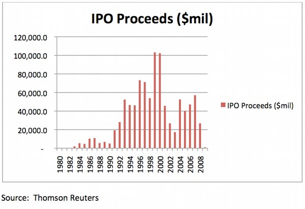 Number of Initial Public Offerings, 1980-2008