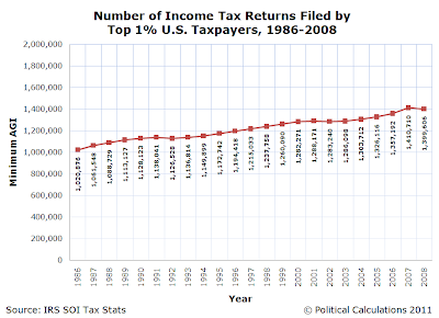 Number of Income Tax Returns Filed by Top 1% U.S. Taxpayers, 1986-2008