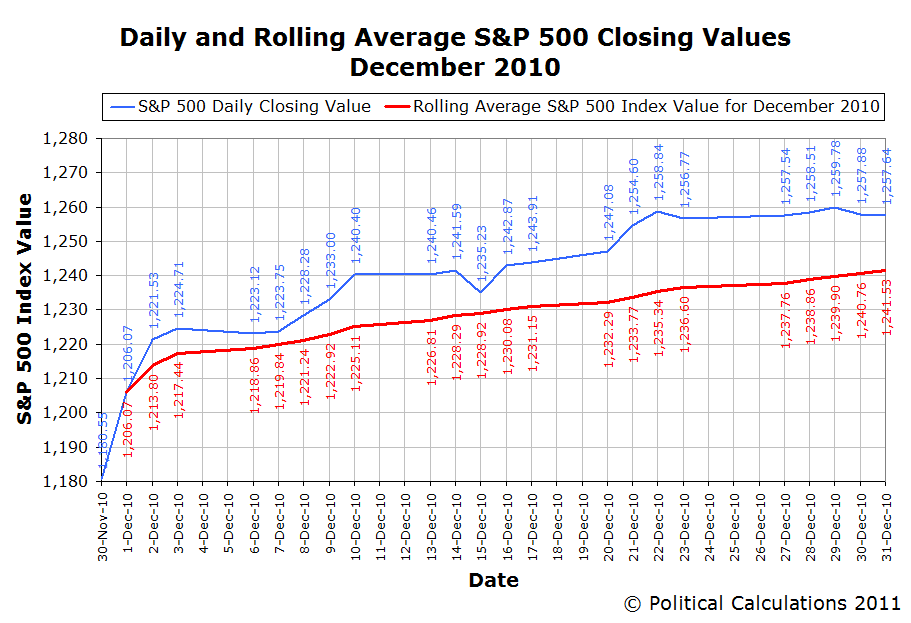Daily and Rolling Average S&P 500 Closing Values December 2010