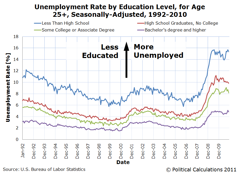 Unemployment Rate by Education Level, for Age 25+, Seasonally-Adjusted, 1992-2010