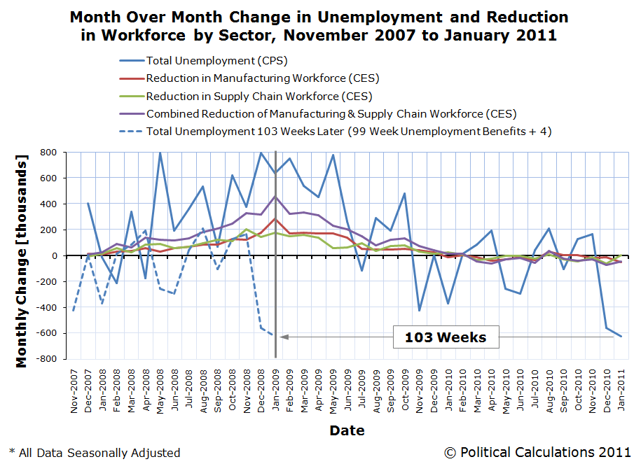 Month Over Month Change in Unemployment and Reduction in Workforce by Sector, November 2007 to January 2011, with Unemployment Data Shifted 103 Weeks Earlier