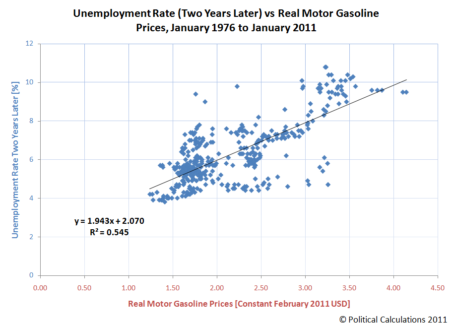 Unemployment Rate (Two Years Later) vs Real Motor Gasoline Prices, January 1976 to January 2011
