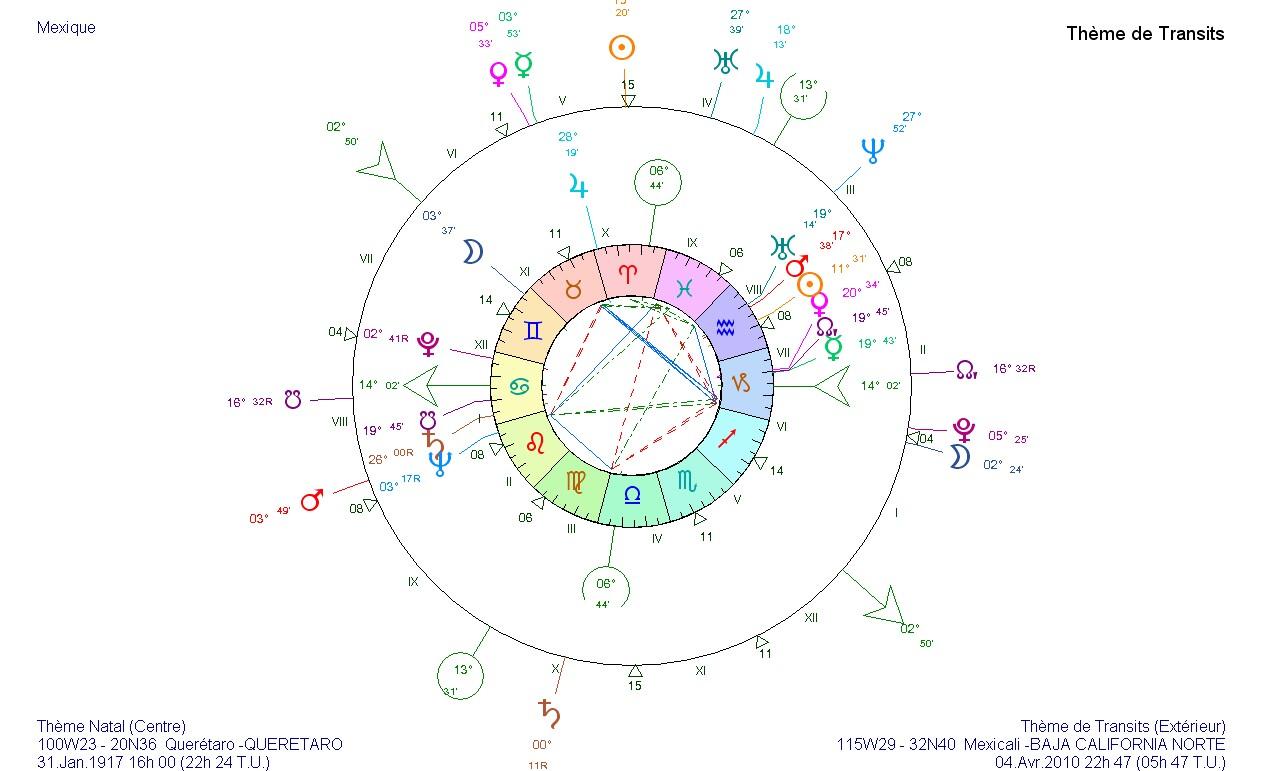 Pluton retrograde theme natal