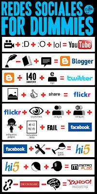 Matematicas para redes sociales