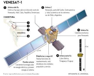 Satelite Simn Bolvar dibujo y partes del satelite