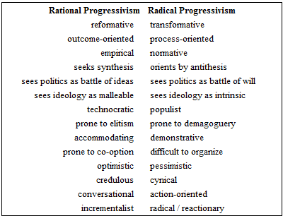 populism and progressivism essay Progressivism: progressivism, political and social-reform movement that brought major changes to american politics and government during the first two decades of the 20th century.