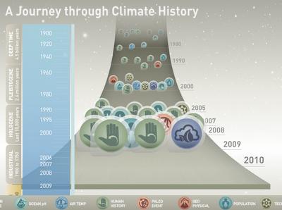 cambiamente climatici