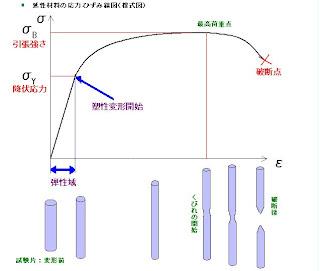m-sudo's Room: 応力ひずみ線図...