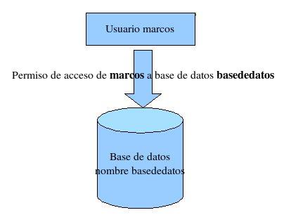 esquema de una base de datos relacional una base de datos relacional ...