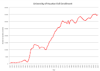 University of Houston historical enrollment graph.