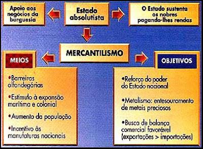 Absolutismo e Mercantilismo