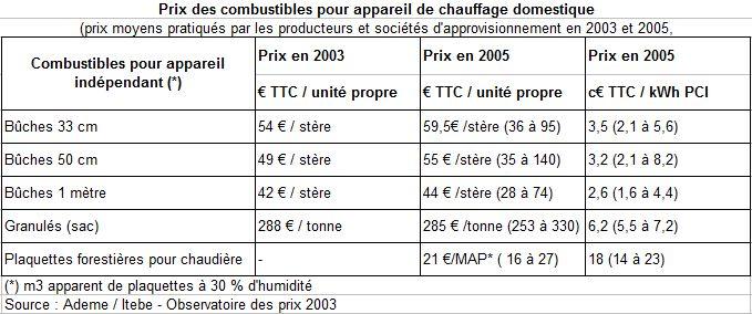 Le blog de Bois de Chauffage Net Les statistiques du boisénergie par la Minist u00e8re de l'Ecologie # Volume D Un Stère De Bois