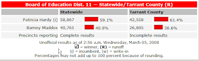 texas board of education results