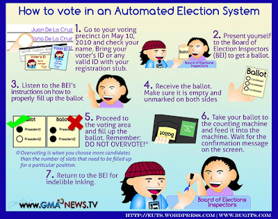 how to vote in an automated election essay Essay on elections public elections are the first sign of democracy and necessary attribute of the freedom of choice and thought given to the.
