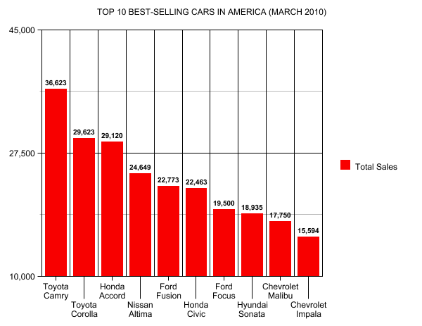 Car dealers in america top car brands in america