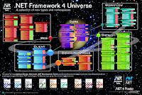 .NET Framework 4.0 - Namespace ve Tipler